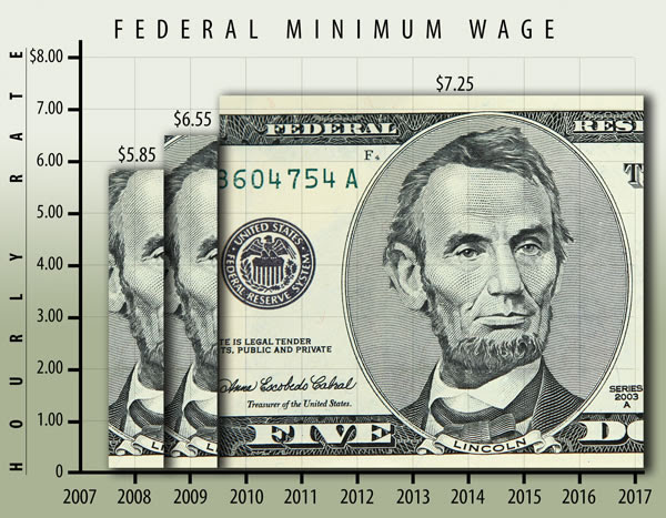 Opinion: Why I Think The Minimum Wage   Is Unfair